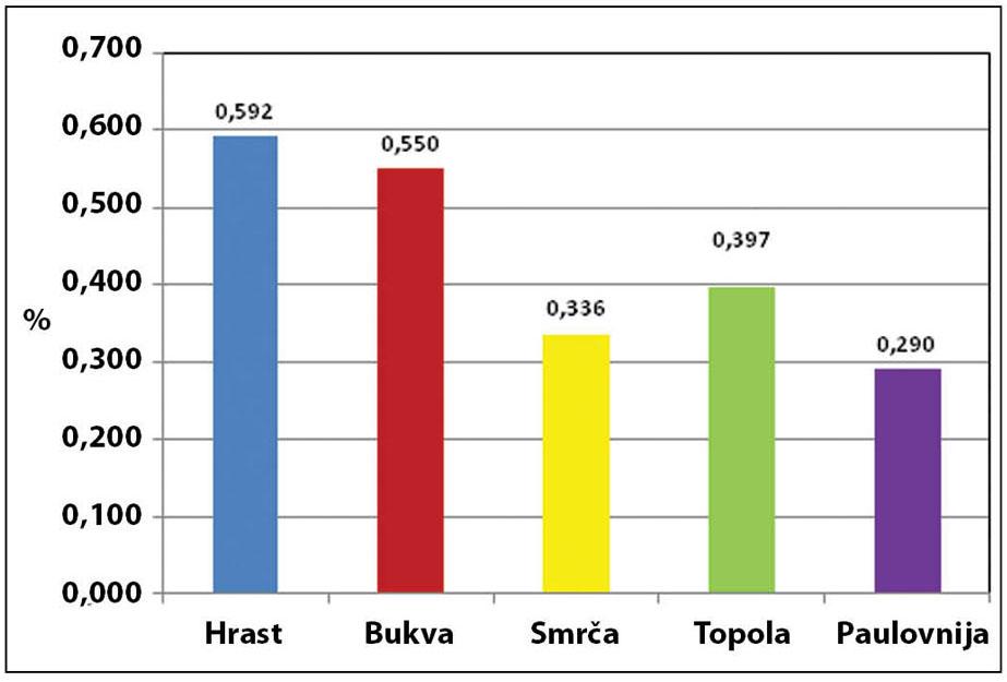 Grafikon 1. Procenat promene zapremine drveta sa promenom vlažnosti od 1%