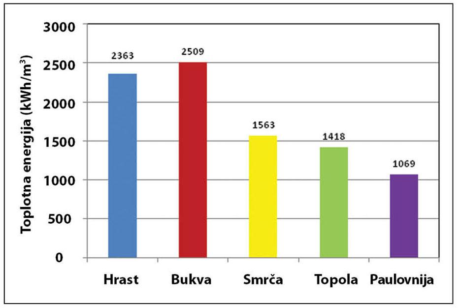 Grafikon 2. Toplotna energija (u kWh) koja se dobija sagorevanjem 1 m3 drveta (pri vlažnosti od 15 %)