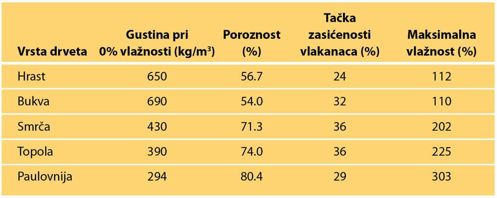Tabela 1. Neka osnovna fizička svojstva domaćih vrsta i paulovnije