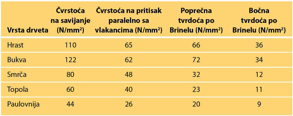 Tabela 2. Neka osnovna mehanička svojstva domaćih vrsta i paulovnije (pri vlažnosti od 12%)